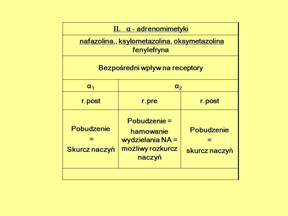 Wskazania dla α 1 mimetyków stosowanych miejscowo Doraźne likwidowanie objawów nieżytu nosa infekcyjnego i alergicznego w celu zmniejszenia obrzęku błony śluzowej nosa i poprawy widoczności pola operacyjnego podczas zabiegów chirurgicznych oraz diagnostycznych w jamie nosowo-gardłowej.