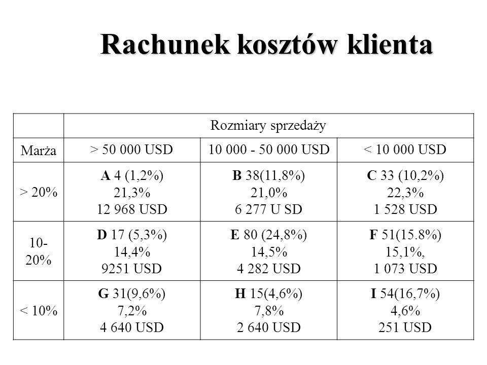 Rachunek kosztów klienta Rozmiary sprzedaży Marża > 50 000 USD10 000 - 50 000 USD< 10 000 USD > 20% A 4 (1,2%) 21,3% 12 968 USD B 38(11,8%) 21,0% 6 277 U SD C 33 (10,2%) 22,3% 1 528 USD 10- 20% D 17 (5,3%) 14,4% 9251 USD E 80 (24,8%) 14,5% 4 282 USD F 51(15.8%) 15,1%, 1 073 USD < 10% G 31(9,6%) 7,2% 4 640 USD H 15(4,6%) 7,8% 2 640 USD I 54(16,7%) 4,6% 251 USD