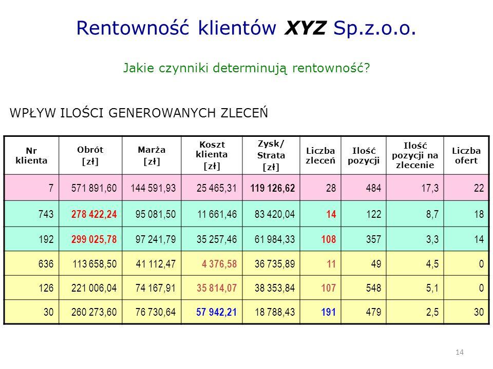 14 Rentowność klientów XYZ Sp.z.o.o. Jakie czynniki determinują rentowność.