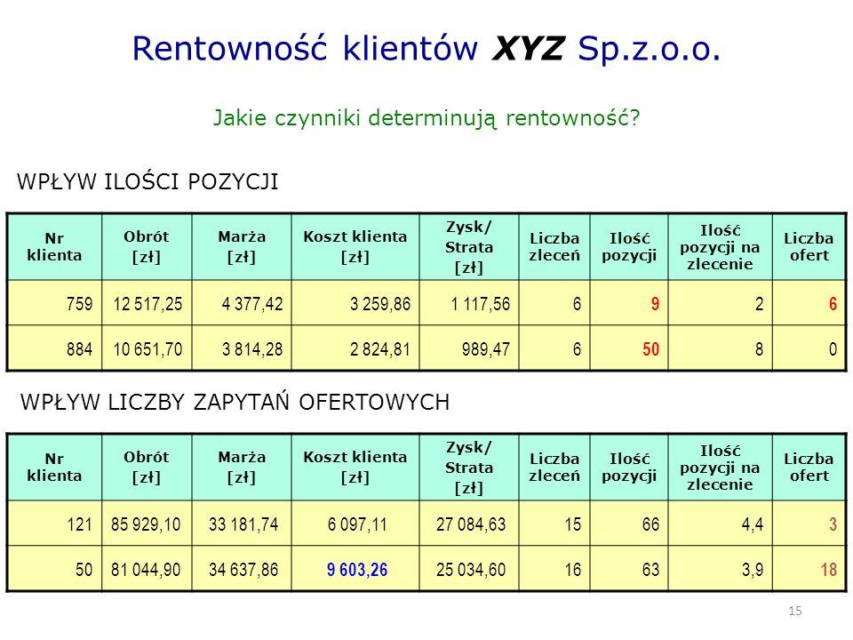 15 Rentowność klientów XYZ Sp.z.o.o. Jakie czynniki determinują rentowność.