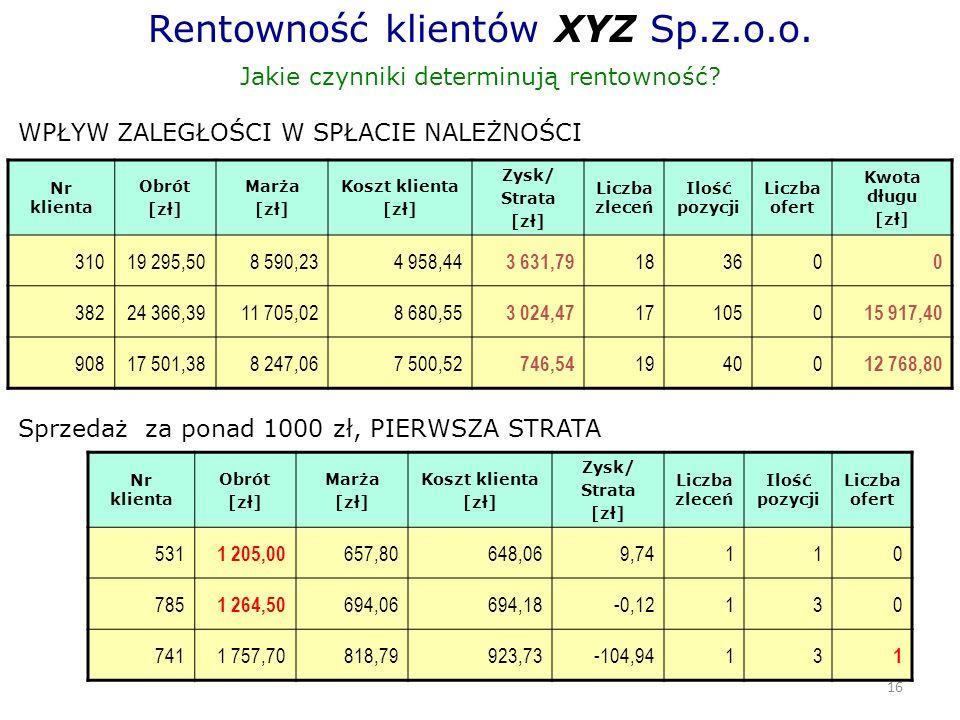 16 Rentowność klientów XYZ Sp.z.o.o. Jakie czynniki determinują rentowność.
