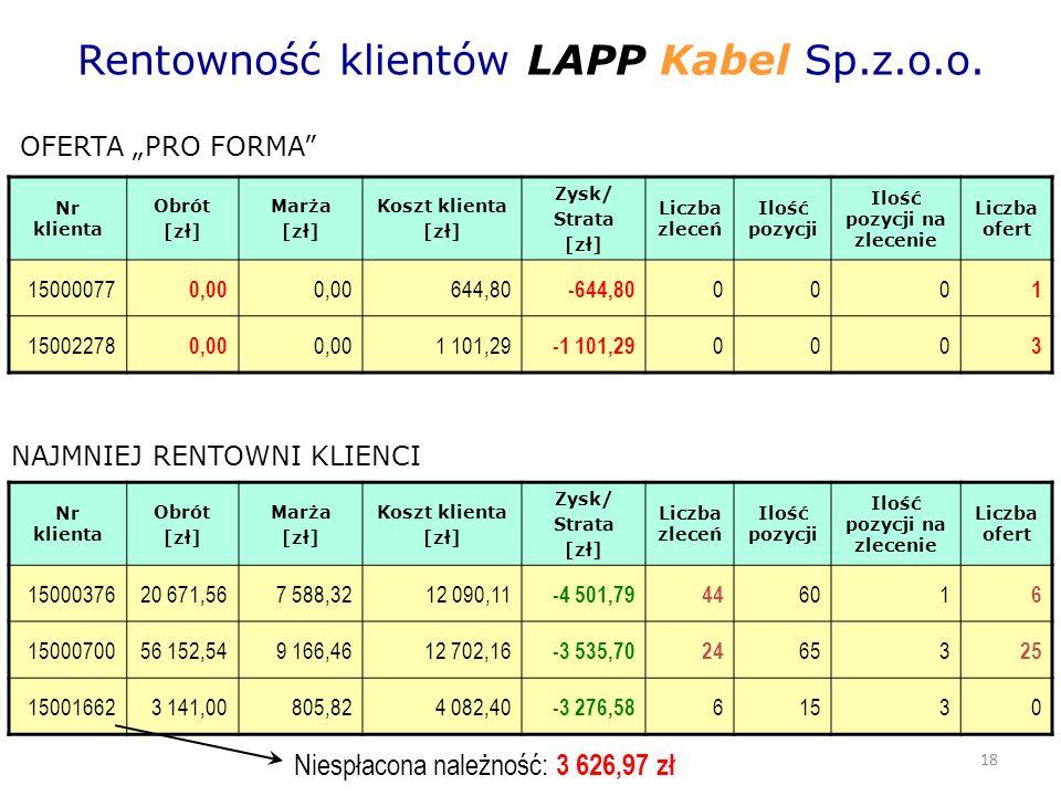 18 Rentowność klientów LAPP Kabel Sp.z.o.o.