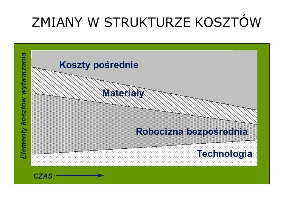 ZMIANY W STRUKTURZE KOSZTÓW Elementy kosztów wytwarzania CZAS: Koszty pośrednie Materiały Robocizna bezpośrednia Technologia