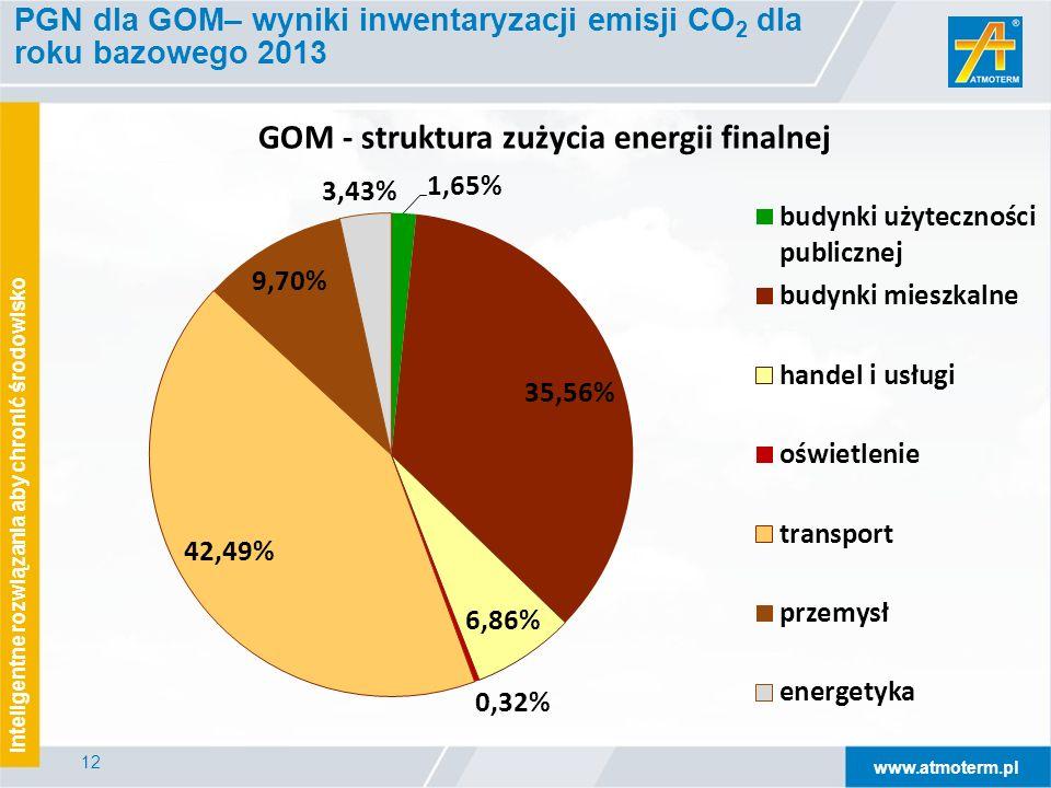 www.atmoterm.pl Inteligentne rozwiązania aby chronić środowisko 12 PGN dla GOM– wyniki inwentaryzacji emisji CO 2 dla roku bazowego 2013