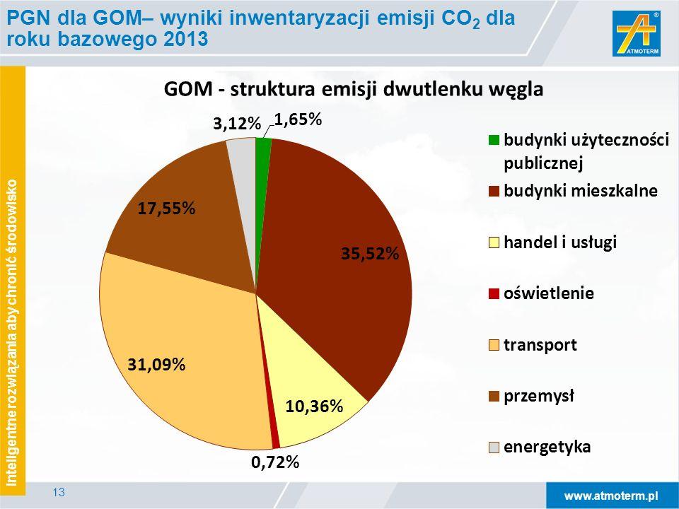 www.atmoterm.pl Inteligentne rozwiązania aby chronić środowisko 13 PGN dla GOM– wyniki inwentaryzacji emisji CO 2 dla roku bazowego 2013