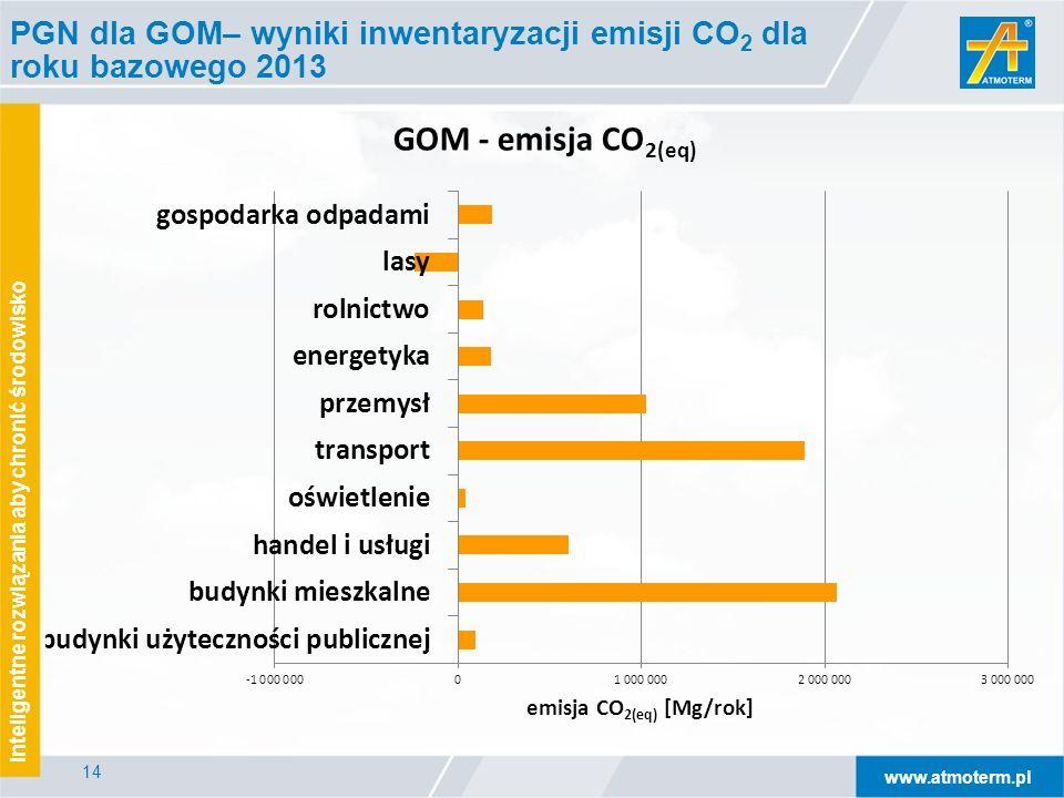 www.atmoterm.pl Inteligentne rozwiązania aby chronić środowisko 14 PGN dla GOM– wyniki inwentaryzacji emisji CO 2 dla roku bazowego 2013