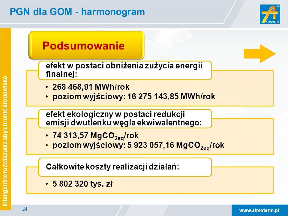 www.atmoterm.pl Inteligentne rozwiązania aby chronić środowisko 24 PGN dla GOM - harmonogram 268 468,91 MWh/rok poziom wyjściowy: 16 275 143,85 MWh/rok efekt w postaci obniżenia zużycia energii finalnej: 74 313,57 MgCO2eq/rok poziom wyjściowy: 5 923 057,16 MgCO 2eq /rok efekt ekologiczny w postaci redukcji emisji dwutlenku węgla ekwiwalentnego: 5 802 320 tys.