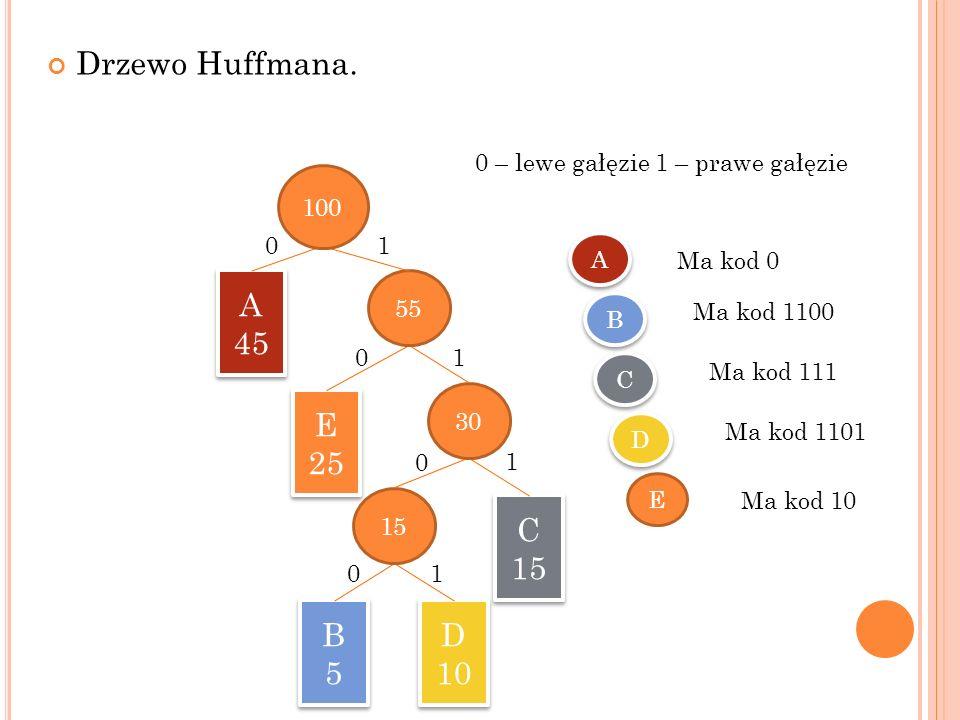 Drzewo Huffmana.