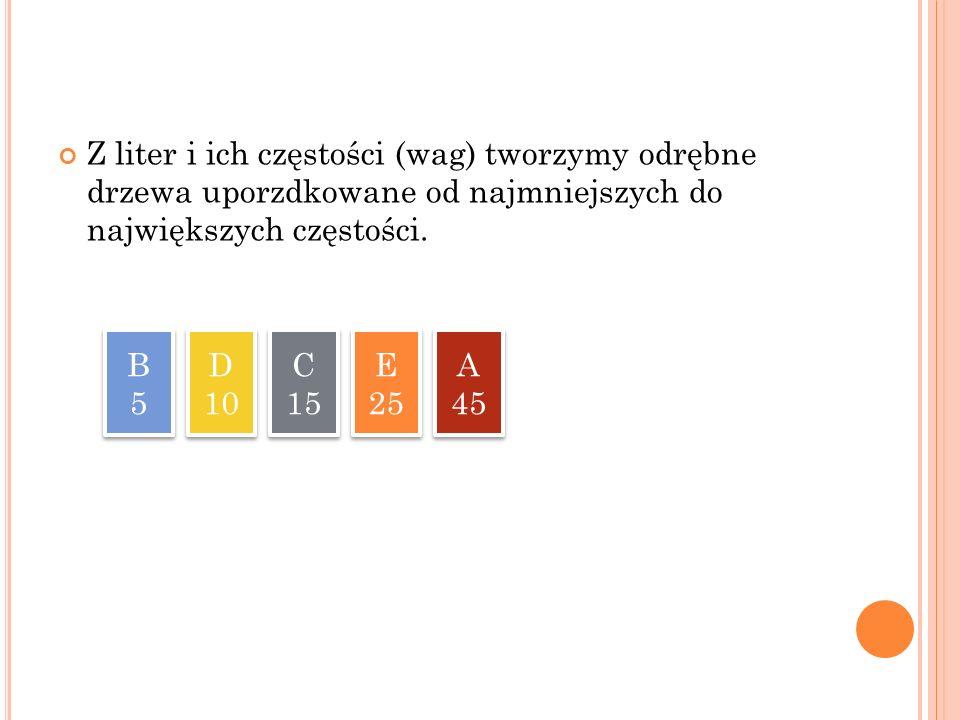 Z liter i ich częstości (wag) tworzymy odrębne drzewa uporzdkowane od najmniejszych do największych częstości.