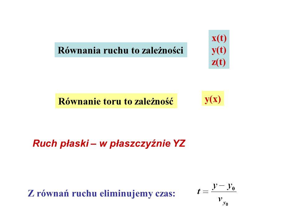 x(t) y(t) z(t) Równania ruchu to zależności Równanie toru to zależność y(x) Ruch płaski – w płaszczyźnie YZ Z równań ruchu eliminujemy czas: