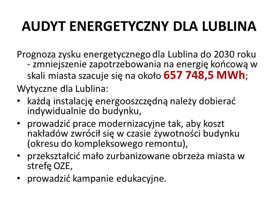 AUDYT ENERGETYCZNY DLA LUBLINA Prognoza zysku energetycznego dla Lublina do 2030 roku - zmniejszenie zapotrzebowania na energię końcową w skali miasta szacuje się na około 657 748,5 MWh ; Wytyczne dla Lublina: każdą instalację energooszczędną należy dobierać indywidualnie do budynku, prowadzić prace modernizacyjne tak, aby koszt nakładów zwrócił się w czasie żywotności budynku (okresu do kompleksowego remontu), przekształcić mało zurbanizowane obrzeża miasta w strefę OZE, prowadzić kampanie edukacyjne.
