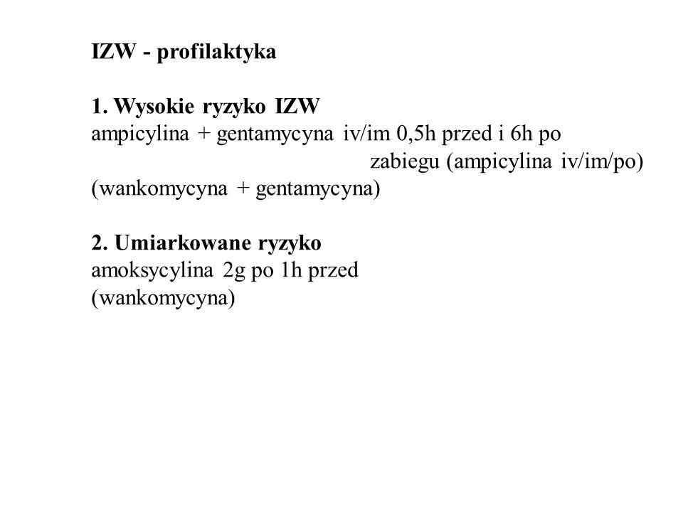 IZW - profilaktyka 1. Wysokie ryzyko IZW ampicylina + gentamycyna iv/im 0,5h przed i 6h po zabiegu (ampicylina iv/im/po) (wankomycyna + gentamycyna) 2