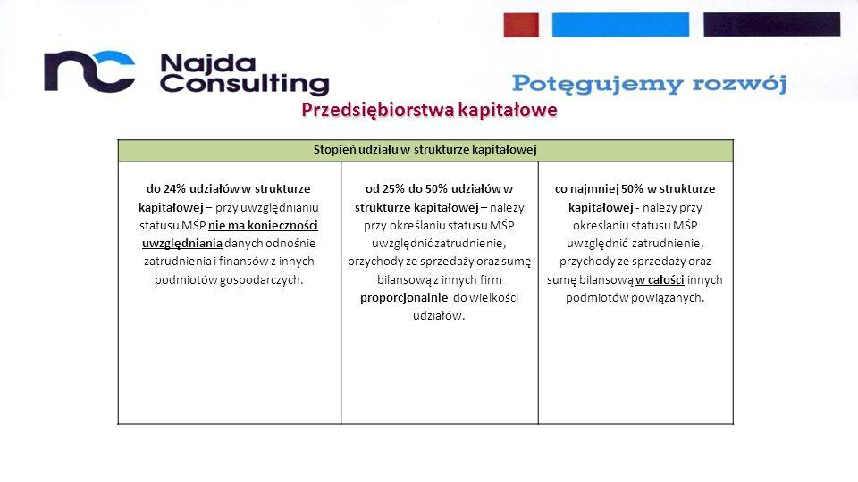 Przedsiębiorstwa kapitałowe Stopień udziału w strukturze kapitałowej do 24% udziałów w strukturze kapitałowej – przy uwzględnianiu statusu MŚP nie ma konieczności uwzględniania danych odnośnie zatrudnienia i finansów z innych podmiotów gospodarczych.