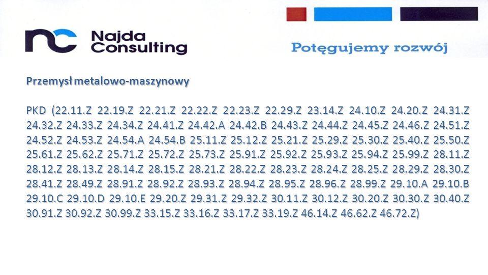 Przemysł metalowo-maszynowy PKD (22.11.Z 22.19.Z 22.21.Z 22.22.Z 22.23.Z 22.29.Z 23.14.Z 24.10.Z 24.20.Z 24.31.Z 24.32.Z 24.33.Z 24.34.Z 24.41.Z 24.42.A 24.42.B 24.43.Z 24.44.Z 24.45.Z 24.46.Z 24.51.Z 24.52.Z 24.53.Z 24.54.A 24.54.B 25.11.Z 25.12.Z 25.21.Z 25.29.Z 25.30.Z 25.40.Z 25.50.Z 25.61.Z 25.62.Z 25.71.Z 25.72.Z 25.73.Z 25.91.Z 25.92.Z 25.93.Z 25.94.Z 25.99.Z 28.11.Z 28.12.Z 28.13.Z 28.14.Z 28.15.Z 28.21.Z 28.22.Z 28.23.Z 28.24.Z 28.25.Z 28.29.Z 28.30.Z 28.41.Z 28.49.Z 28.91.Z 28.92.Z 28.93.Z 28.94.Z 28.95.Z 28.96.Z 28.99.Z 29.10.A 29.10.B 29.10.C 29.10.D 29.10.E 29.20.Z 29.31.Z 29.32.Z 30.11.Z 30.12.Z 30.20.Z 30.30.Z 30.40.Z 30.91.Z 30.92.Z 30.99.Z 33.15.Z 33.16.Z 33.17.Z 33.19.Z 46.14.Z 46.62.Z 46.72.Z)