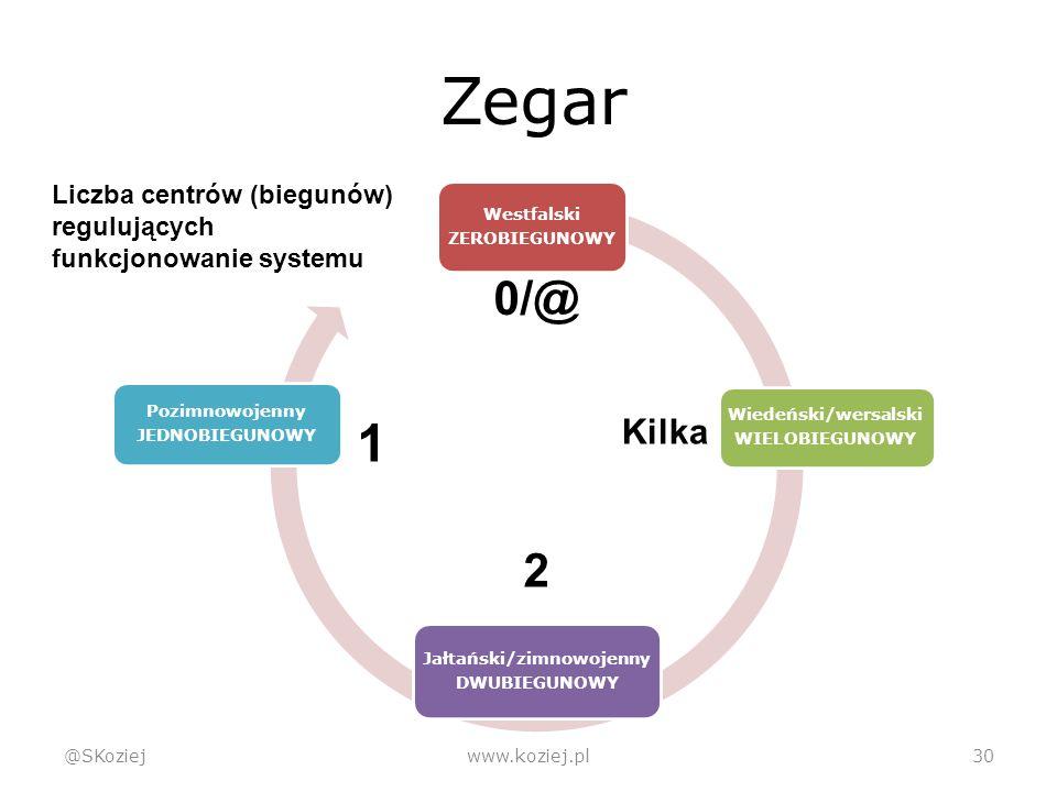 Zegar @SKoziejwww.koziej.pl30 Westfalski ZEROBIEGUNOWY Wiedeński/wersalski WIELOBIEGUNOWY Jałtański/zimnowojenny DWUBIEGUNOWY Pozimnowojenny JEDNOBIEGUNOWY 0/@ Kilka 2 1 Liczba centrów (biegunów) regulujących funkcjonowanie systemu