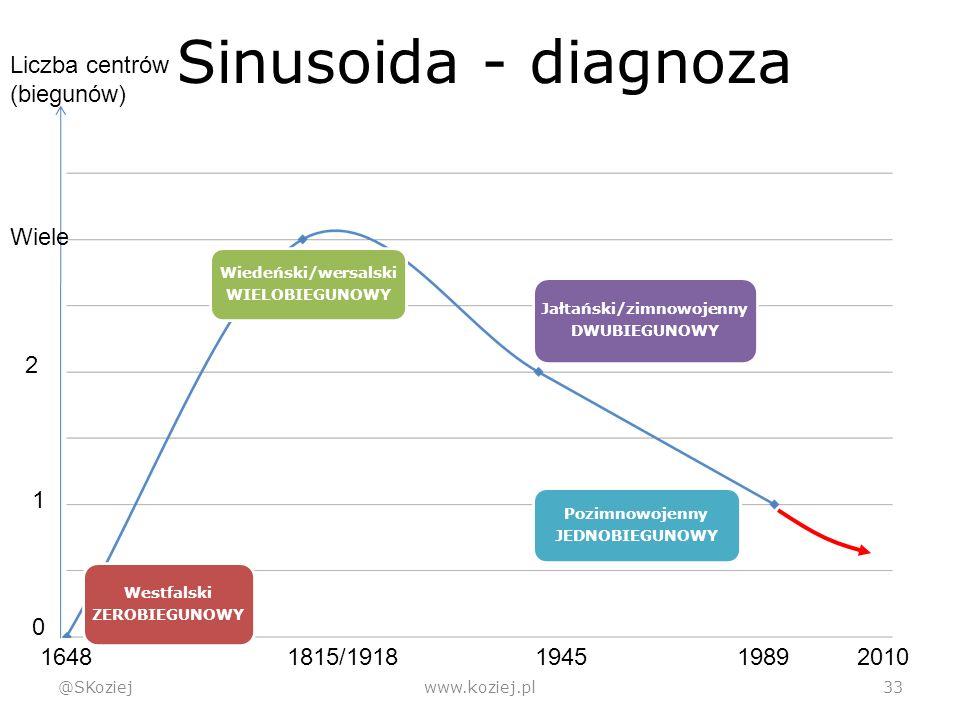 Sinusoida - diagnoza @SKoziejwww.koziej.pl 33 Westfalski ZEROBIEGUNOWY Wiedeński/wersalski WIELOBIEGUNOWY Jałtański/zimnowojenny DWUBIEGUNOWY Pozimnowojenny JEDNOBIEGUNOWY 0 1 2 Wiele Liczba centrów (biegunów) 1815/19181945198920101648