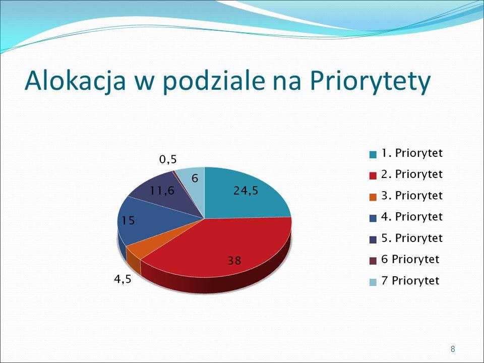 Alokacja w podziale na Priorytety 8