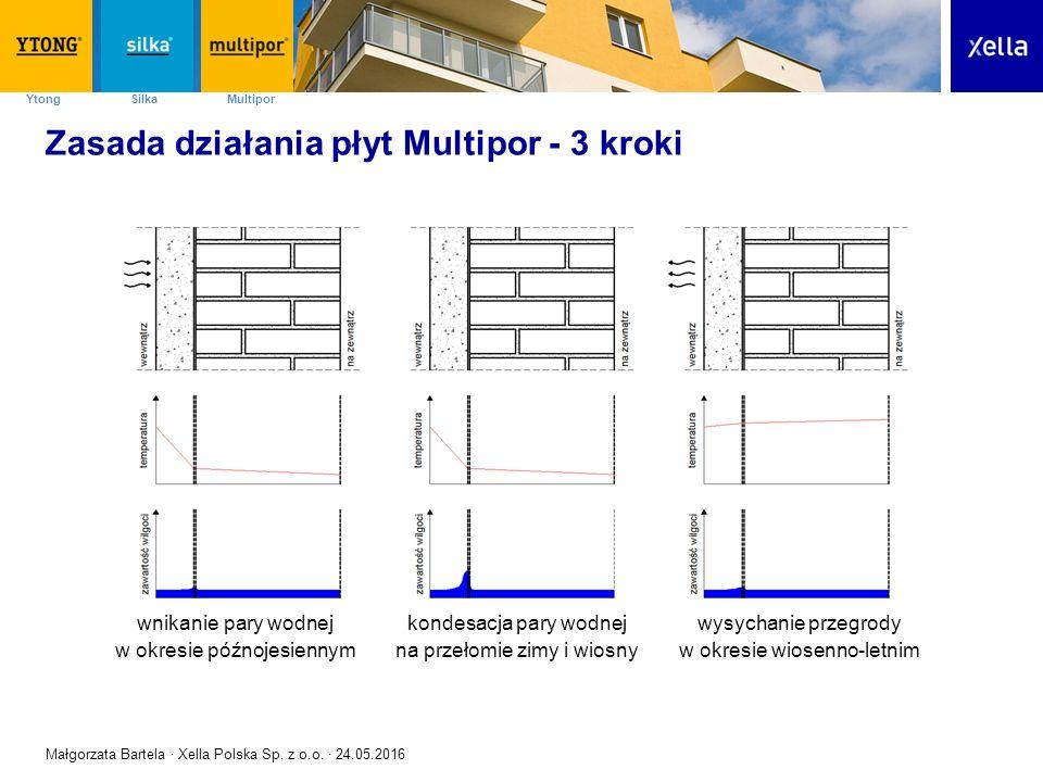 SilkaYtong Multipor Zasada działania płyt Multipor - 3 kroki wnikanie pary wodnej w okresie późnojesiennym kondesacja pary wodnej na przełomie zimy i
