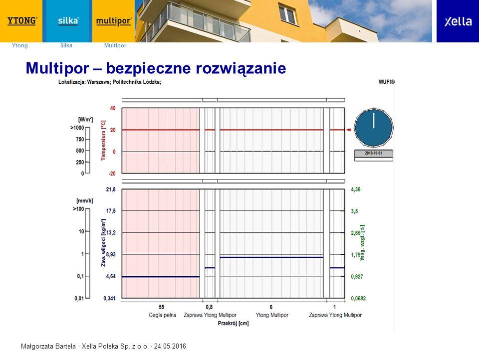 SilkaYtong Multipor Multipor – bezpieczne rozwiązanie Małgorzata Bartela · Xella Polska Sp.