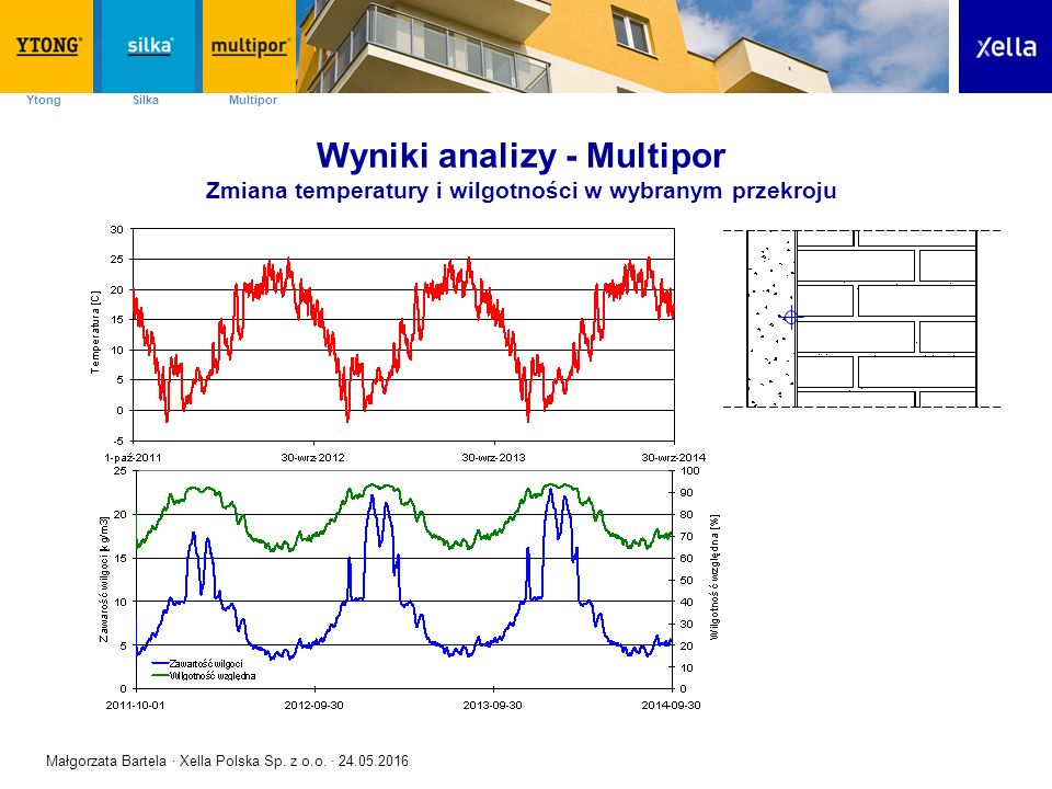 SilkaYtong Multipor Wyniki analizy - Multipor Zmiana temperatury i wilgotności w wybranym przekroju Małgorzata Bartela · Xella Polska Sp.