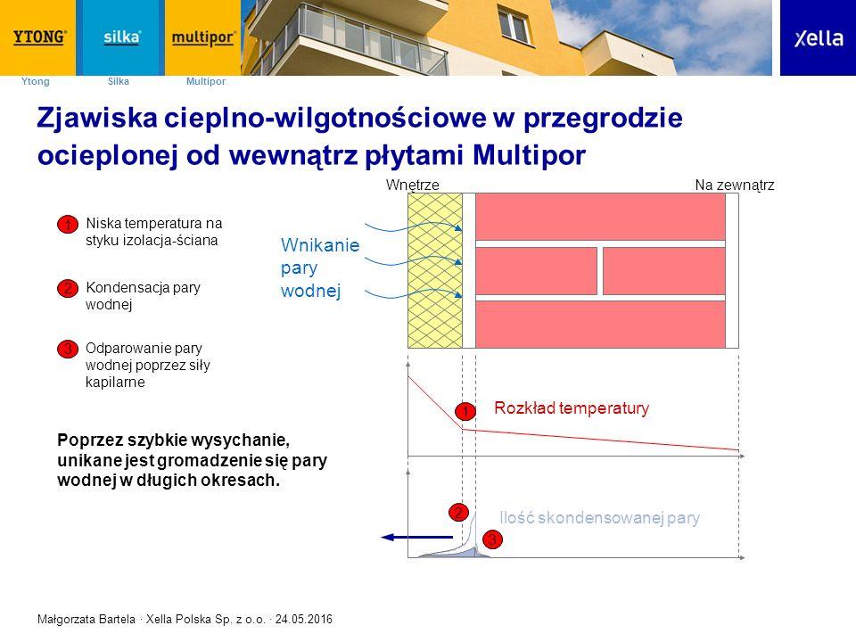 SilkaYtong Multipor Zasada działania płyt Multipor - 3 kroki wnikanie pary wodnej w okresie późnojesiennym kondesacja pary wodnej na przełomie zimy i wiosny wysychanie przegrody w okresie wiosenno-letnim Małgorzata Bartela · Xella Polska Sp.