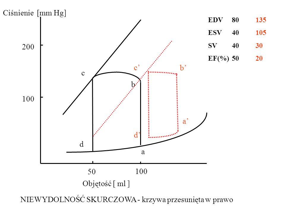 100 50 100 200 a d c b Objętość [ ml ] Ciśnienie [mm Hg] NIEWYDOLNOŚĆ SKURCZOWA - krzywa przesunięta w prawo a' b' c' d' EDV 80135 ESV 40105 SV 4030 EF(%) 5020