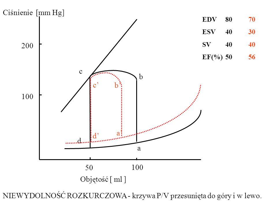 100 50 100 200 a d c b Objętość [ ml ] Ciśnienie [mm Hg] NIEWYDOLNOŚĆ ROZKURCZOWA - krzywa P/V przesunięta do góry i w lewo. b' a' d' c' EDV 8070 ESV
