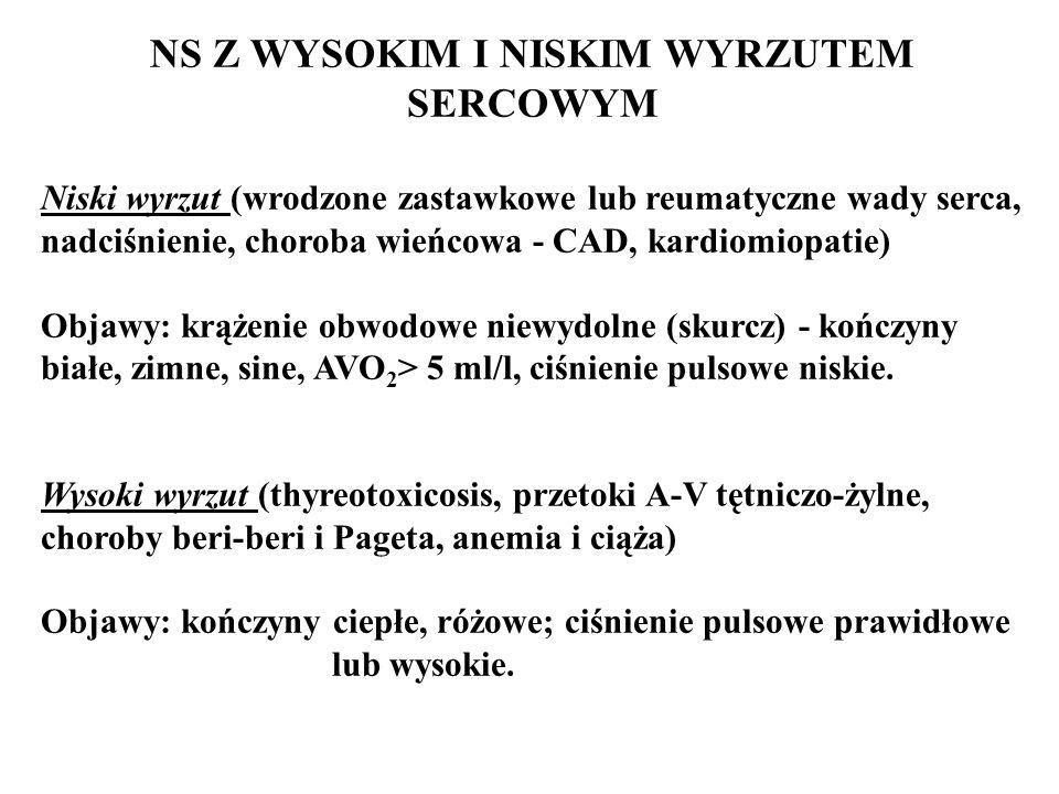 NS Z WYSOKIM I NISKIM WYRZUTEM SERCOWYM Niski wyrzut (wrodzone zastawkowe lub reumatyczne wady serca, nadciśnienie, choroba wieńcowa - CAD, kardiomiopatie) Objawy: krążenie obwodowe niewydolne (skurcz) - kończyny białe, zimne, sine, AVO 2 > 5 ml/l, ciśnienie pulsowe niskie.