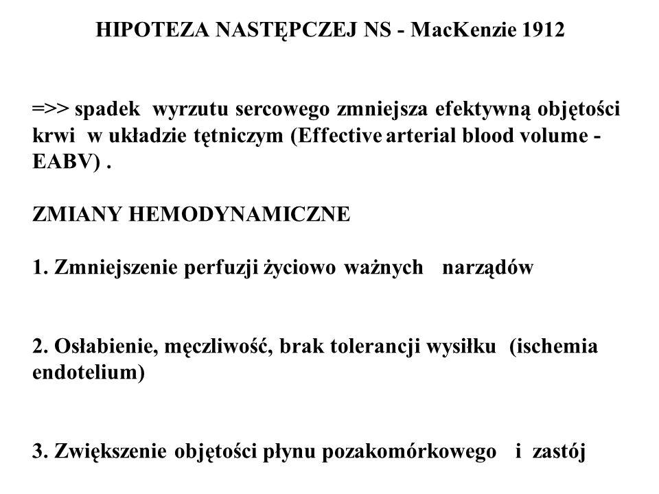 HIPOTEZA NASTĘPCZEJ NS - MacKenzie 1912 =>> spadek wyrzutu sercowego zmniejsza efektywną objętości krwi w układzie tętniczym (Effective arterial blood volume - EABV).