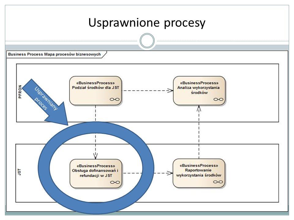Usprawnione procesy Usprawniany proces