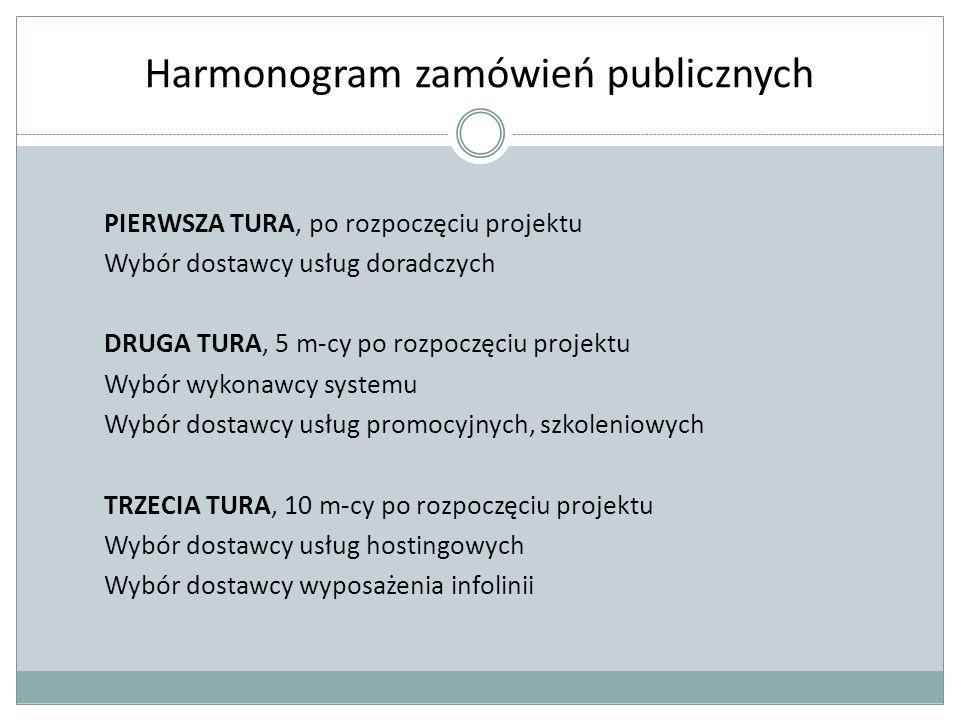 Harmonogram zamówień publicznych PIERWSZA TURA, po rozpoczęciu projektu Wybór dostawcy usług doradczych DRUGA TURA, 5 m-cy po rozpoczęciu projektu Wybór wykonawcy systemu Wybór dostawcy usług promocyjnych, szkoleniowych TRZECIA TURA, 10 m-cy po rozpoczęciu projektu Wybór dostawcy usług hostingowych Wybór dostawcy wyposażenia infolinii