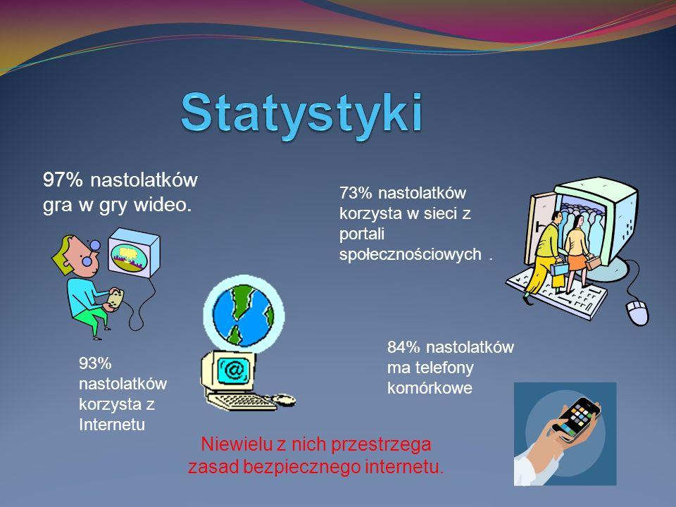 97% nastolatków gra w gry wideo. 73% nastolatków korzysta w sieci z portali społecznościowych.