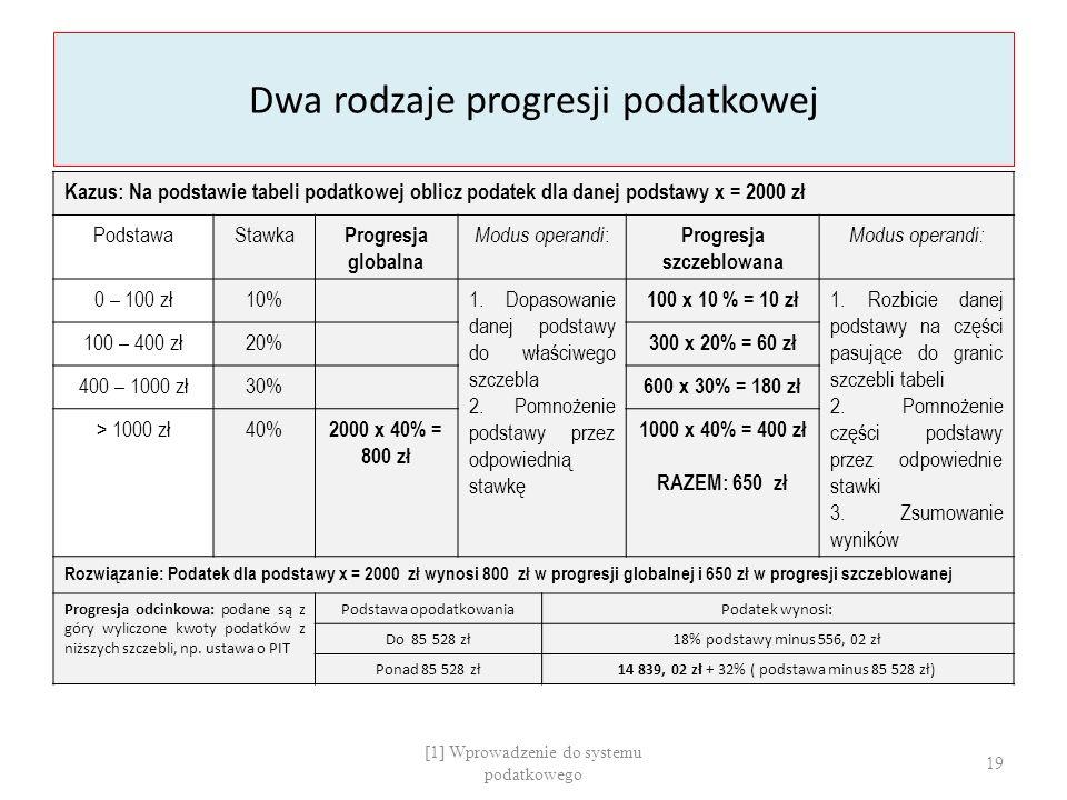 Dwa rodzaje progresji podatkowej Kazus: Na podstawie tabeli podatkowej oblicz podatek dla danej podstawy x = 2000 zł PodstawaStawka Progresja globalna Modus operandi : Progresja szczeblowana Modus operandi: 0 – 100 zł10%1.