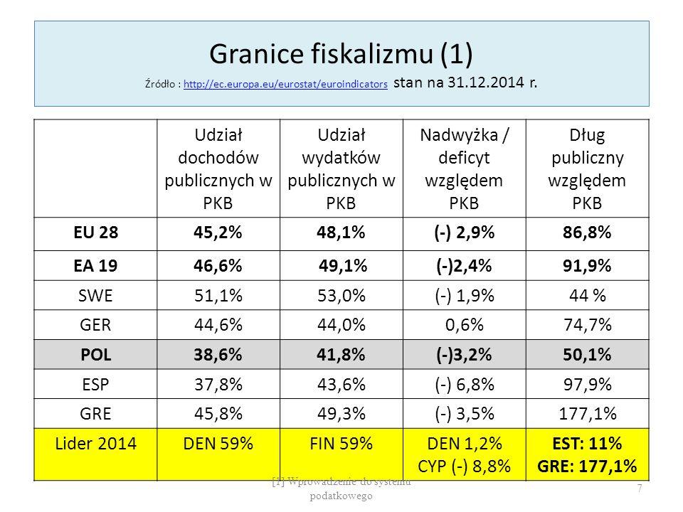 Granice fiskalizmu (1) Źródło : http://ec.europa.eu/eurostat/euroindicators stan na 31.12.2014 r.http://ec.europa.eu/eurostat/euroindicators Udział dochodów publicznych w PKB Udział wydatków publicznych w PKB Nadwyżka / deficyt względem PKB Dług publiczny względem PKB EU 2845,2%48,1%(-) 2,9%86,8% EA 1946,6% 49,1%(-)2,4%91,9% SWE51,1%53,0%(-) 1,9%44 % GER44,6%44,0%0,6%74,7% POL38,6%41,8%(-)3,2%50,1% ESP37,8%43,6%(-) 6,8%97,9% GRE45,8%49,3%(-) 3,5%177,1% Lider 2014DEN 59%FIN 59%DEN 1,2% CYP (-) 8,8% EST: 11% GRE: 177,1% [1] Wprowadzenie do systemu podatkowego 7