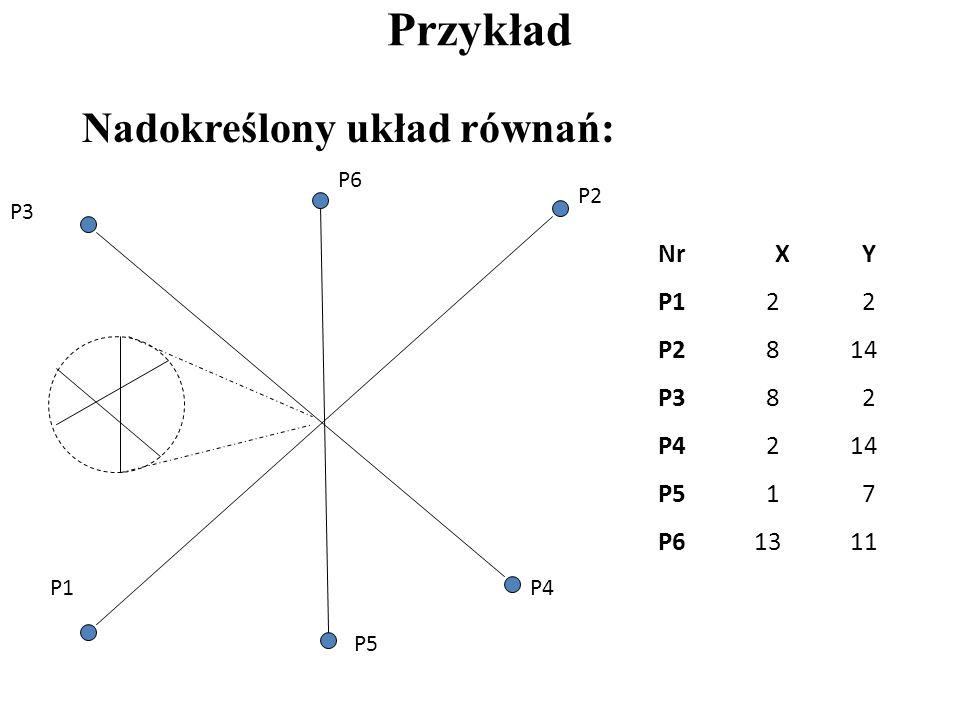 3. Obliczanie odwrotności macierzy o wymiarach 2 x 2