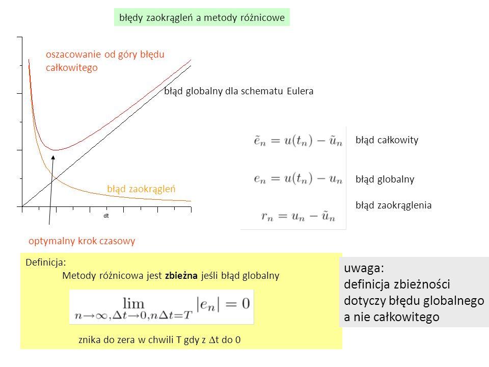 Definicja: Metody różnicowa jest zbieżna jeśli błąd globalny znika do zera w chwili T gdy z  t do 0 błąd zaokrągleń błąd globalny dla schematu Eulera błędy zaokrągleń a metody różnicowe oszacowanie od góry błędu całkowitego optymalny krok czasowy błąd całkowity błąd globalny błąd zaokrąglenia uwaga: definicja zbieżności dotyczy błędu globalnego a nie całkowitego