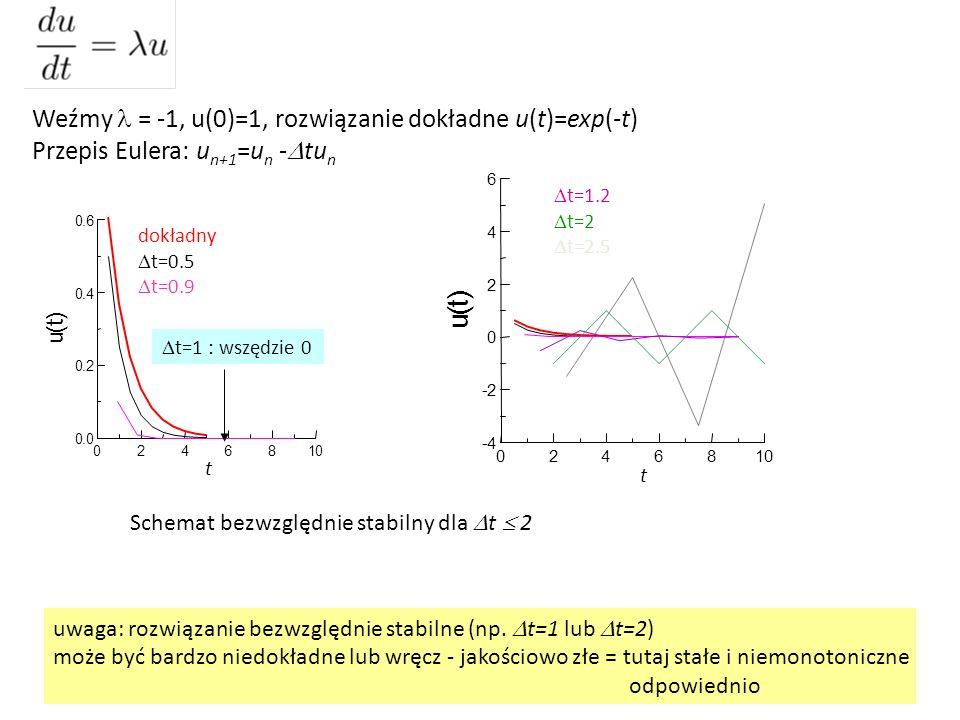 Weźmy = -1, u(0)=1, rozwiązanie dokładne u(t)=exp(-t) Przepis Eulera: u n+1 =u n -  tu n 0246810 0.0 0.2 0.4 0.6 u ( t ) dokładny  t=0.5  t=0.9  t=1 : wszędzie 0 0246810 -4 -2 0 2 4 6 u ( t )  t=1.2  t=2  t=2.5 uwaga: rozwiązanie bezwzględnie stabilne (np.