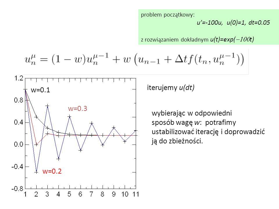 problem początkowy: u'=-100u, u(0)=1, dt=0.05 z rozwiązaniem dokładnym u(t)=exp(  t) iterujemy u(dt) w=0.1 w=0.2 w=0.3 wybierając w odpowiedni sposób wagę w: potrafimy ustabilizować iterację i doprowadzić ją do zbieżności.