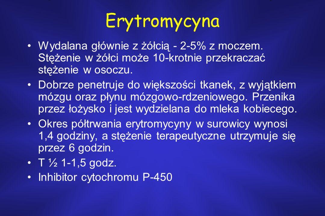 Erytromycyna Wydalana głównie z żółcią - 2-5% z moczem. Stężenie w żółci może 10-krotnie przekraczać stężenie w osoczu. Dobrze penetruje do większości
