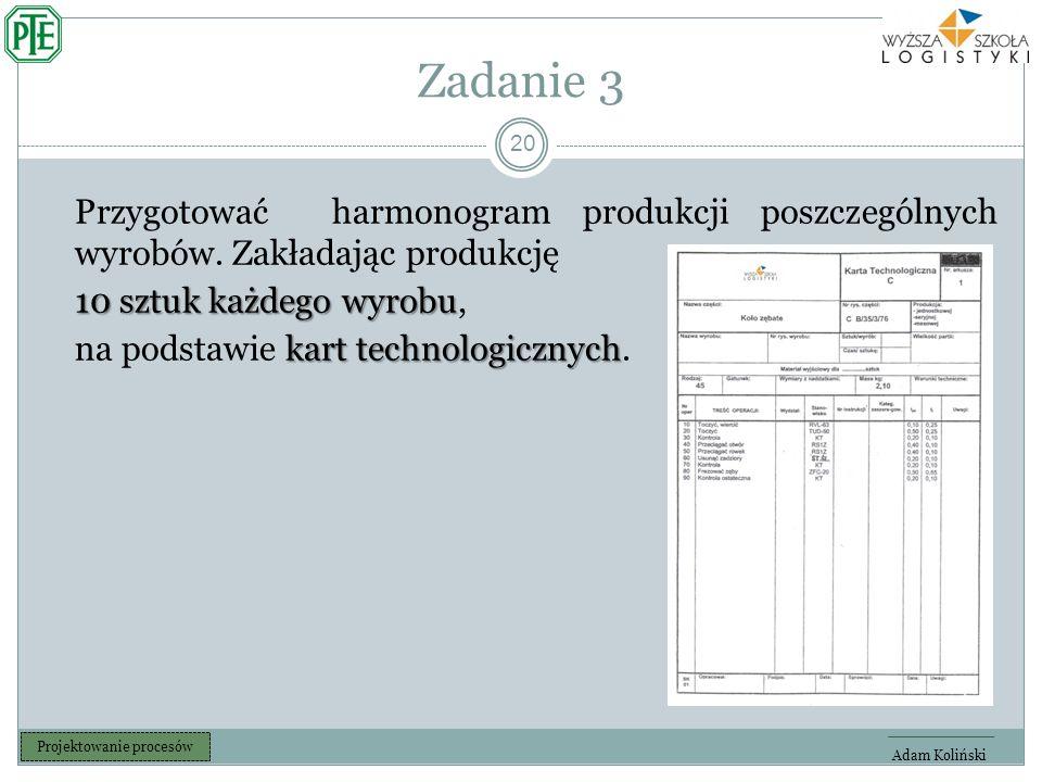Zadanie 3 20 Adam Koliński Projektowanie procesów Przygotować harmonogram produkcji poszczególnych wyrobów.