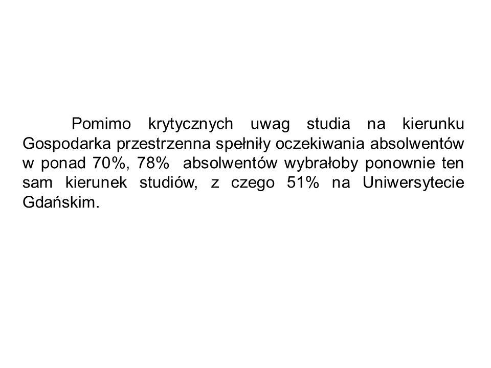 Pomimo krytycznych uwag studia na kierunku Gospodarka przestrzenna spełniły oczekiwania absolwentów w ponad 70%, 78% absolwentów wybrałoby ponownie ten sam kierunek studiów, z czego 51% na Uniwersytecie Gdańskim.