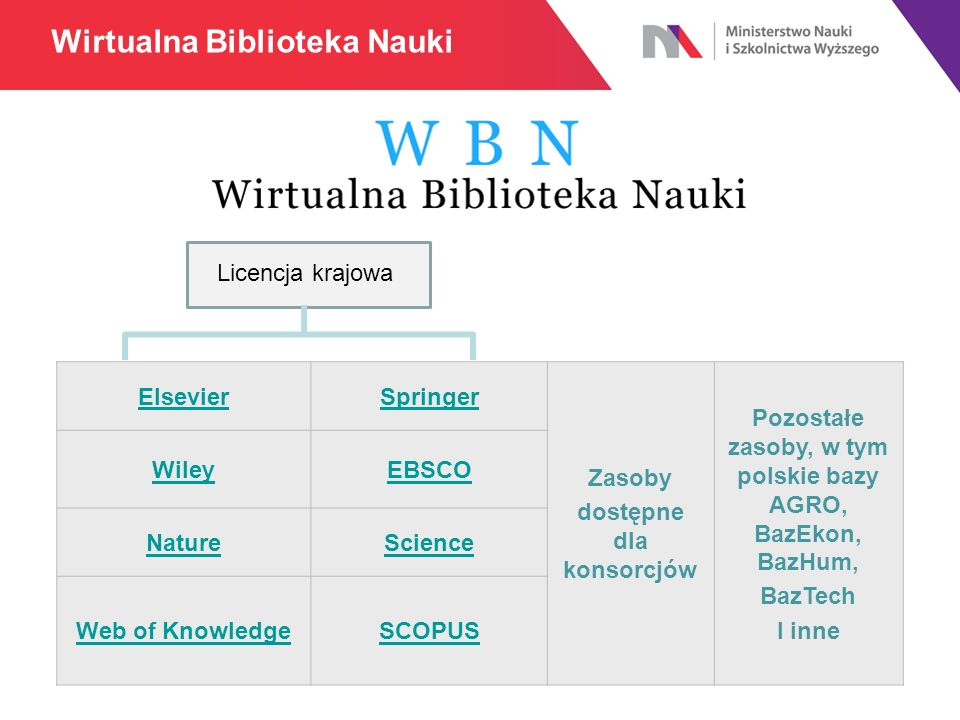 ElsevierSpringer Zasoby dostępne dla konsorcjów Pozostałe zasoby, w tym polskie bazy AGRO, BazEkon, BazHum, BazTech I inne WileyEBSCO NatureScience Web of KnowledgeSCOPUS Licencja krajowa