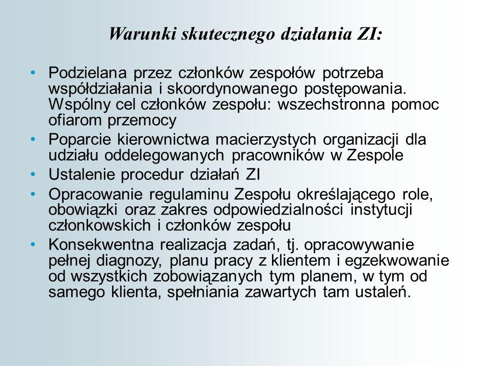 Warunki skutecznego działania ZI: Podzielana przez członków zespołów potrzeba współdziałania i skoordynowanego postępowania.