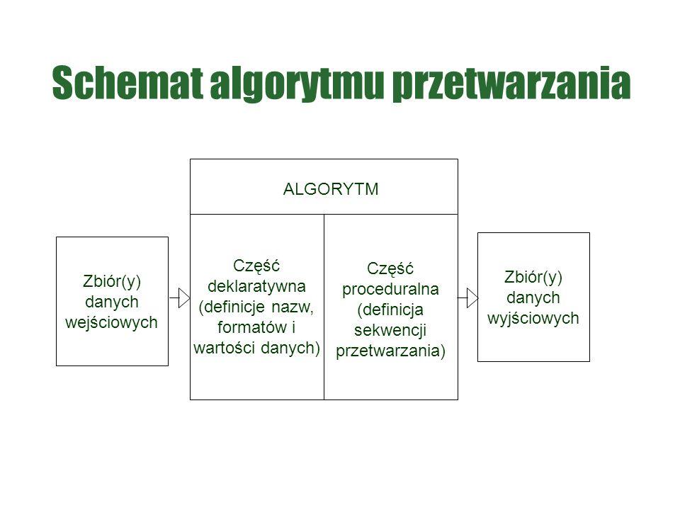 Schemat algorytmu przetwarzania Zbiór(y) danych wejściowych Zbiór(y) danych wyjściowych ALGORYTM Część deklaratywna (definicje nazw, formatów i wartości danych) Część proceduralna (definicja sekwencji przetwarzania)