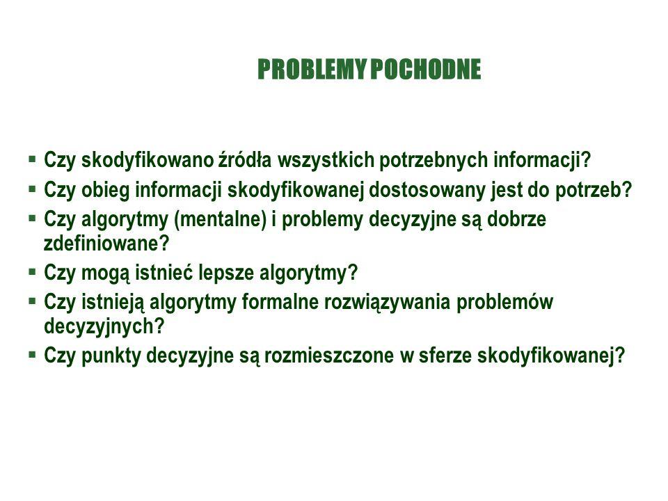 PROBLEMY POCHODNE  Czy skodyfikowano źródła wszystkich potrzebnych informacji.