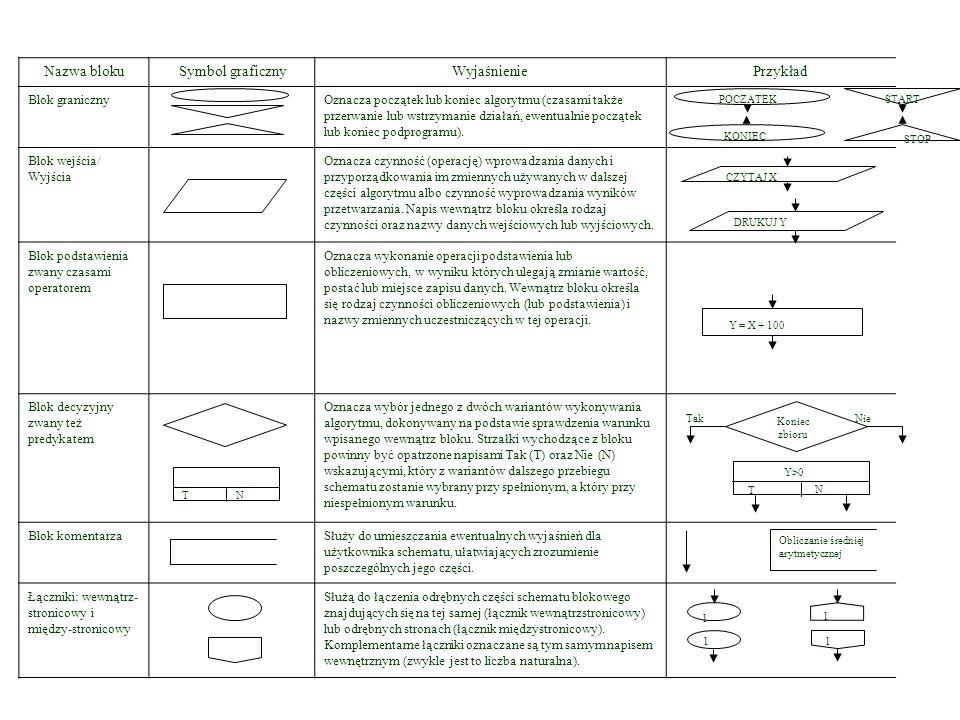 Symbole graficzne w schemacie blokowym Nazwa blokuSymbol graficznyWyjaśnieniePrzykład Blok granicznyOznacza początek lub koniec algorytmu (czasami także przerwanie lub wstrzymanie działań, ewentualnie początek lub koniec podprogramu).