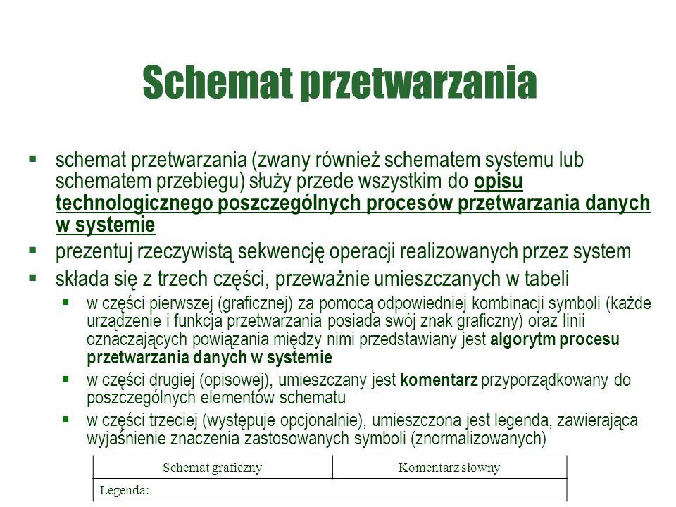 Schemat przetwarzania  schemat przetwarzania (zwany również schematem systemu lub schematem przebiegu) służy przede wszystkim do opisu technologicznego poszczególnych procesów przetwarzania danych w systemie  prezentuj rzeczywistą sekwencję operacji realizowanych przez system  składa się z trzech części, przeważnie umieszczanych w tabeli  w części pierwszej (graficznej) za pomocą odpowiedniej kombinacji symboli (każde urządzenie i funkcja przetwarzania posiada swój znak graficzny) oraz linii oznaczających powiązania między nimi przedstawiany jest algorytm procesu przetwarzania danych w systemie  w części drugiej (opisowej), umieszczany jest komentarz przyporządkowany do poszczególnych elementów schematu  w części trzeciej (występuje opcjonalnie), umieszczona jest legenda, zawierająca wyjaśnienie znaczenia zastosowanych symboli (znormalizowanych) Schemat graficznyKomentarz słowny Legenda: