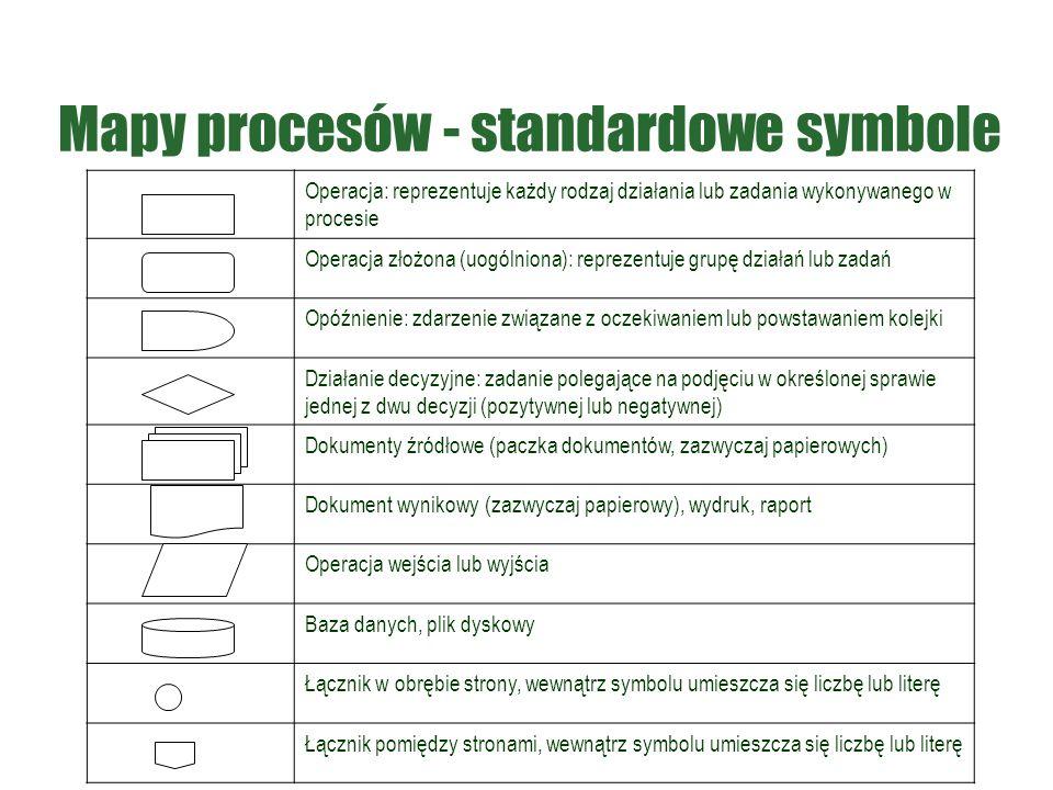Mapy procesów - standardowe symbole Operacja: reprezentuje każdy rodzaj działania lub zadania wykonywanego w procesie Operacja złożona (uogólniona): reprezentuje grupę działań lub zadań Opóźnienie: zdarzenie związane z oczekiwaniem lub powstawaniem kolejki Działanie decyzyjne: zadanie polegające na podjęciu w określonej sprawie jednej z dwu decyzji (pozytywnej lub negatywnej) Dokumenty źródłowe (paczka dokumentów, zazwyczaj papierowych) Dokument wynikowy (zazwyczaj papierowy), wydruk, raport Operacja wejścia lub wyjścia Baza danych, plik dyskowy Łącznik w obrębie strony, wewnątrz symbolu umieszcza się liczbę lub literę Łącznik pomiędzy stronami, wewnątrz symbolu umieszcza się liczbę lub literę