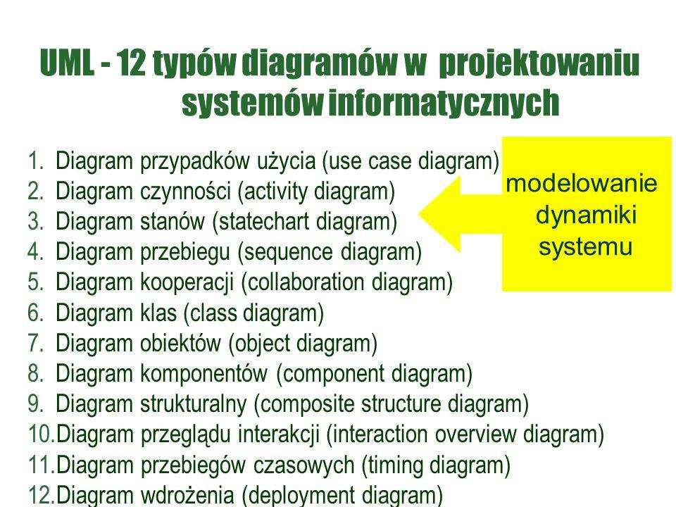 UML - 12 typów diagramów w projektowaniu systemów informatycznych 1.Diagram przypadków użycia (use case diagram) 2.Diagram czynności (activity diagram) 3.Diagram stanów (statechart diagram) 4.Diagram przebiegu (sequence diagram) 5.Diagram kooperacji (collaboration diagram) 6.Diagram klas (class diagram) 7.Diagram obiektów (object diagram) 8.Diagram komponentów (component diagram) 9.Diagram strukturalny (composite structure diagram) 10.Diagram przeglądu interakcji (interaction overview diagram) 11.Diagram przebiegów czasowych (timing diagram) 12.Diagram wdrożenia (deployment diagram) modelowanie dynamiki systemu