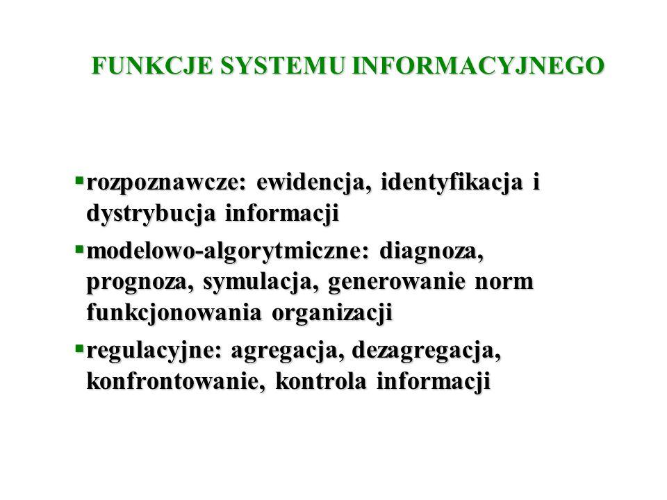 FUNKCJE SYSTEMU INFORMACYJNEGO  rozpoznawcze: ewidencja, identyfikacja i dystrybucja informacji  modelowo-algorytmiczne: diagnoza, prognoza, symulacja, generowanie norm funkcjonowania organizacji  regulacyjne: agregacja, dezagregacja, konfrontowanie, kontrola informacji